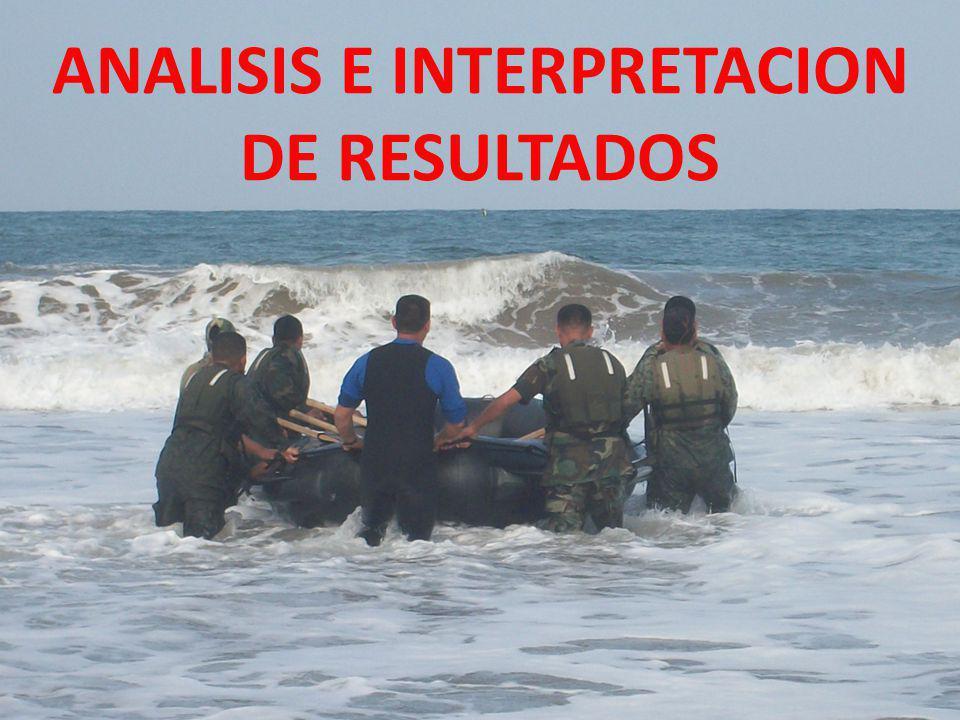 ANALISIS E INTERPRETACION DE RESULTADOS ANALISIS E INTERPRETACION DE RESULTADOS