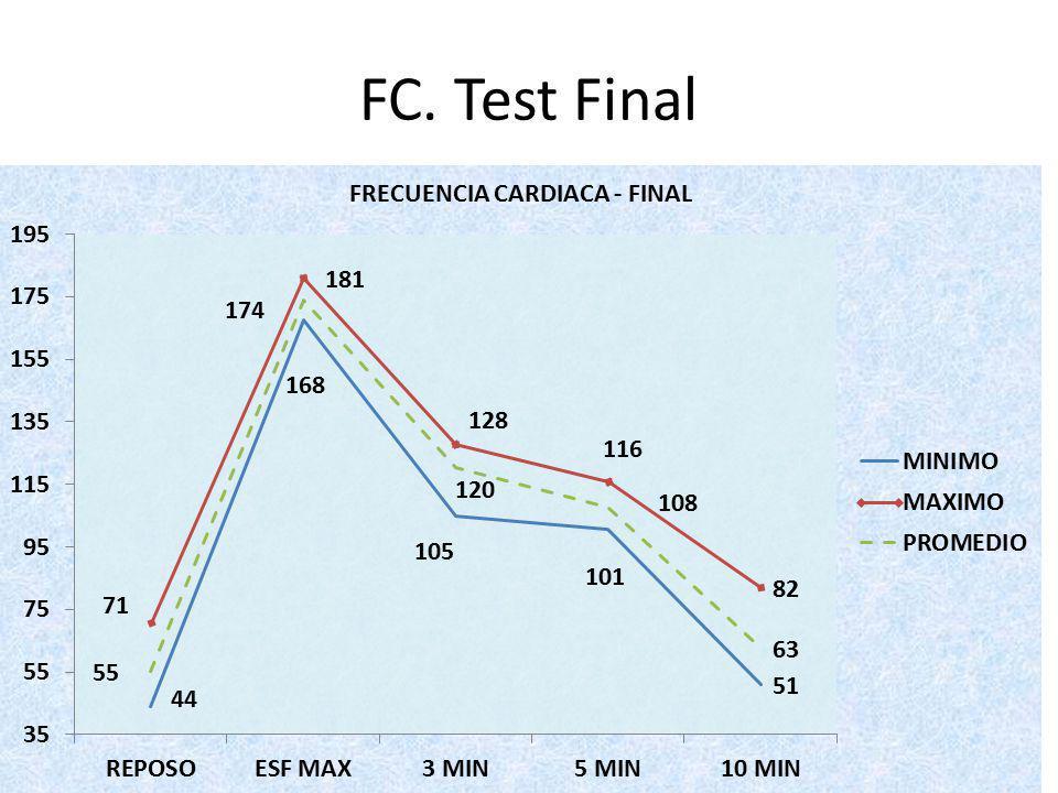 FC. Test Final
