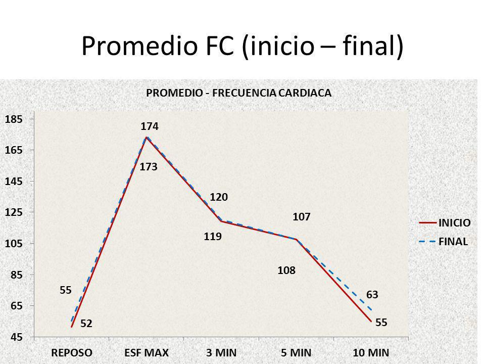 Promedio FC (inicio – final)