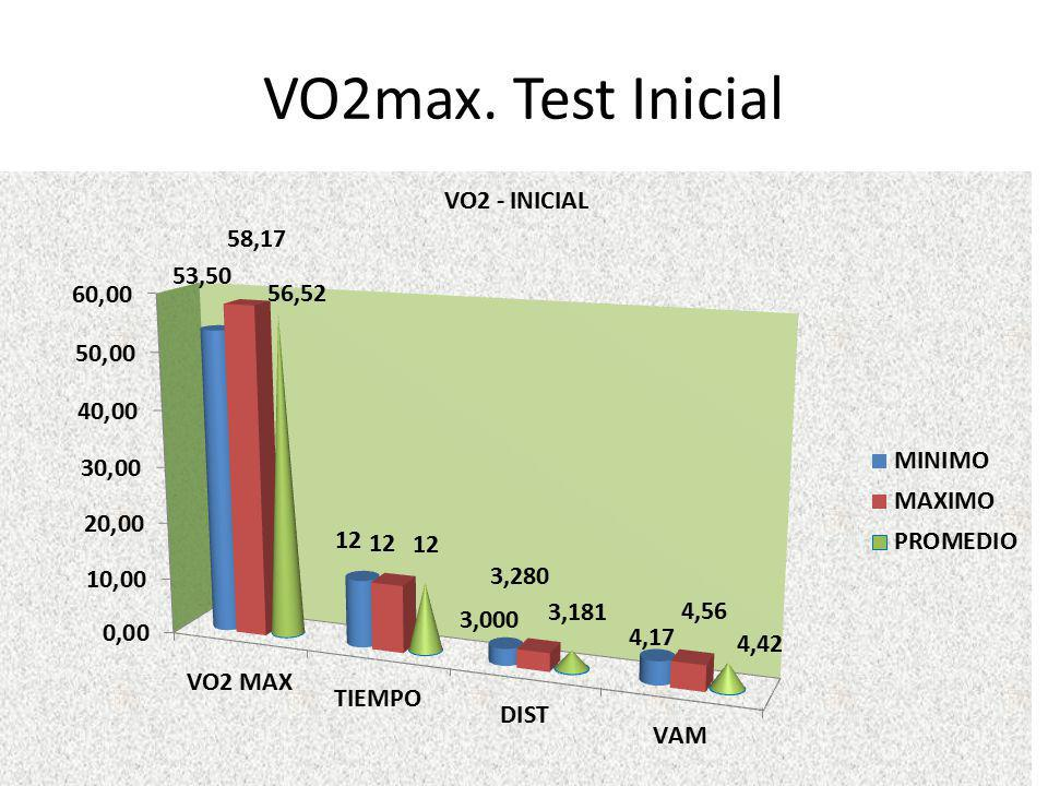 VO2max. Test Inicial