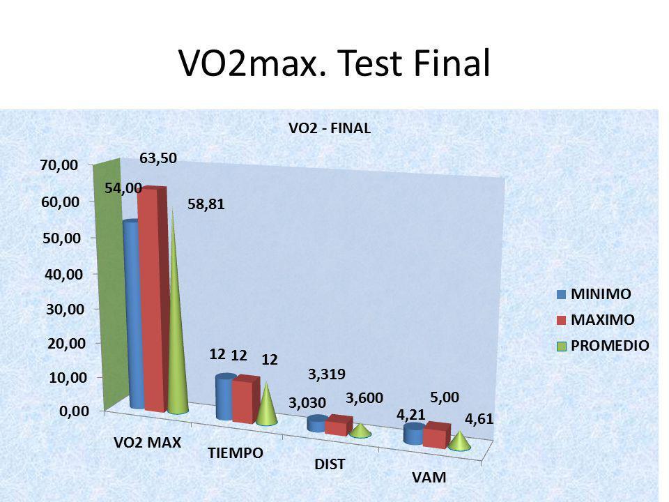 VO2max. Test Final