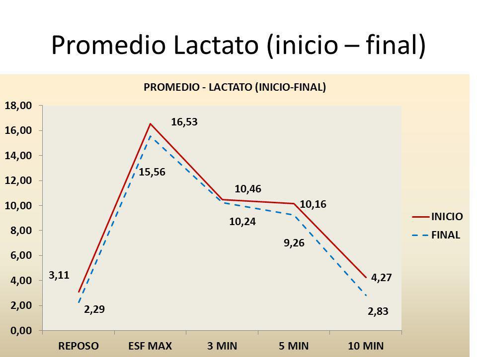 Promedio Lactato (inicio – final)