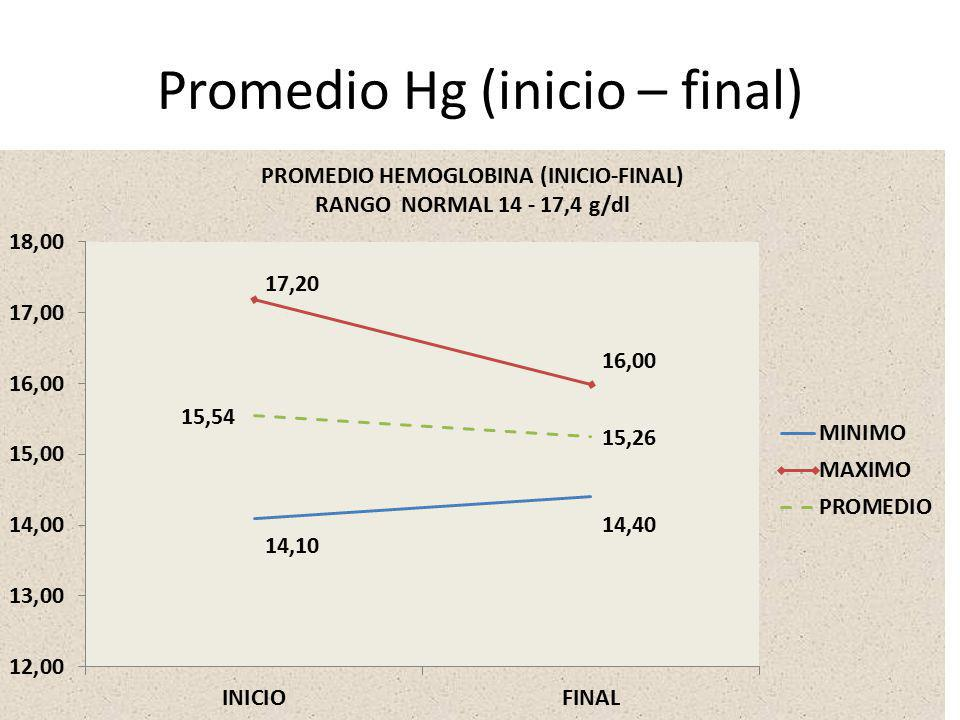 Promedio Hg (inicio – final)
