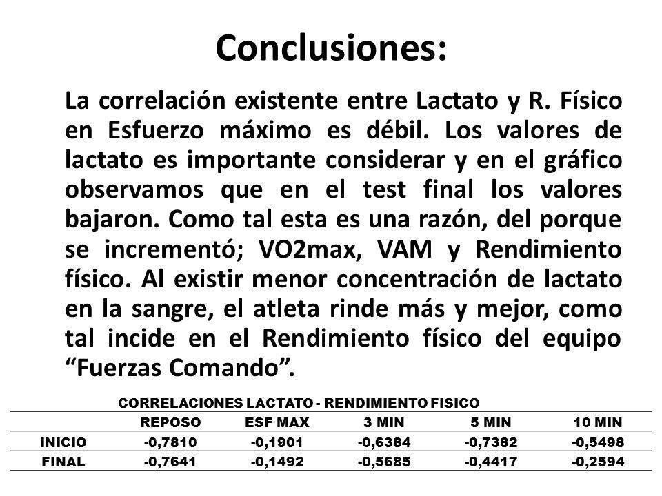 Conclusiones: La correlación existente entre Lactato y R. Físico en Esfuerzo máximo es débil. Los valores de lactato es importante considerar y en el