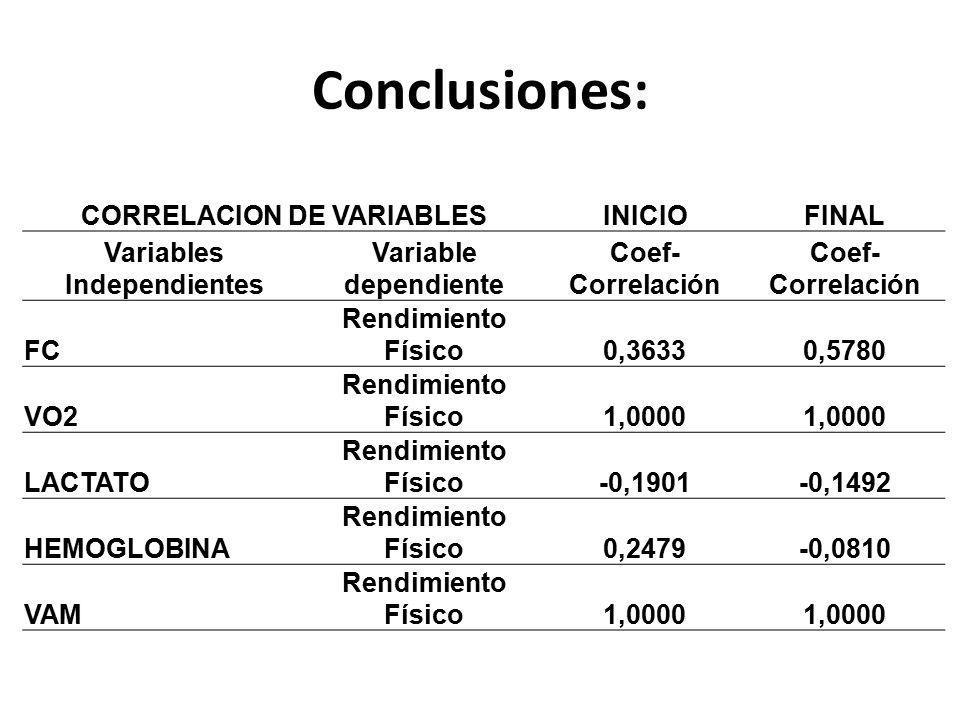 CORRELACION DE VARIABLESINICIOFINAL Variables Independientes Variable dependiente Coef- Correlación FC Rendimiento Físico0,36330,5780 VO2 Rendimiento