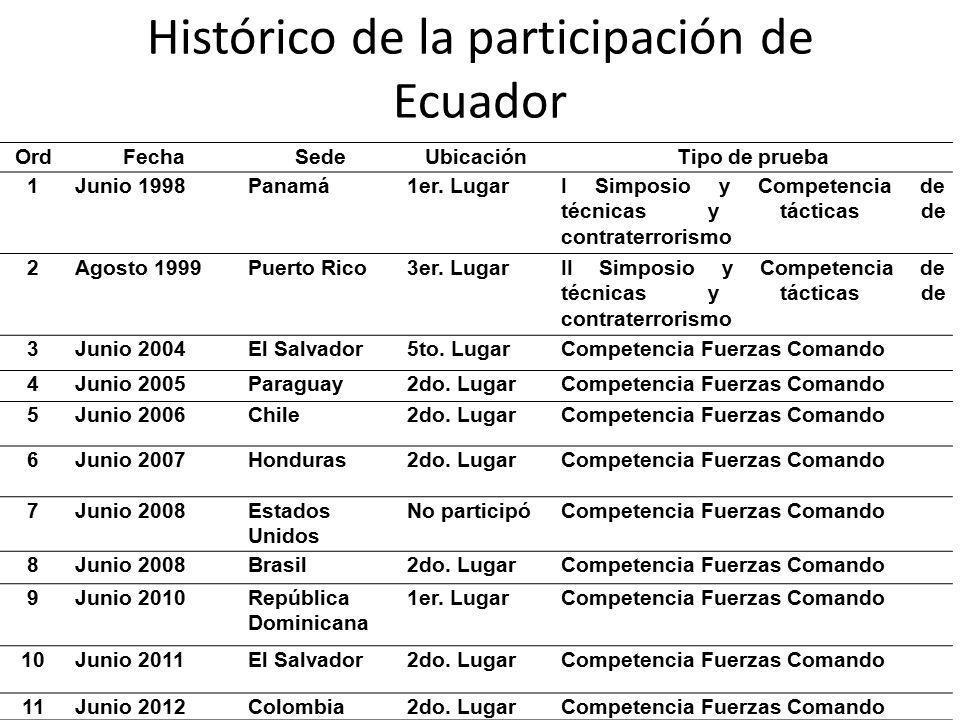 Histórico de la participación de Ecuador OrdFechaSedeUbicaciónTipo de prueba 1Junio 1998Panamá1er. LugarI Simposio y Competencia de técnicas y táctica