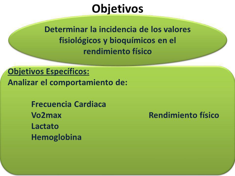 Objetivos Objetivos Específicos: Analizar el comportamiento de: Frecuencia Cardiaca Vo2maxRendimiento físico Lactato Hemoglobina Objetivos Específicos