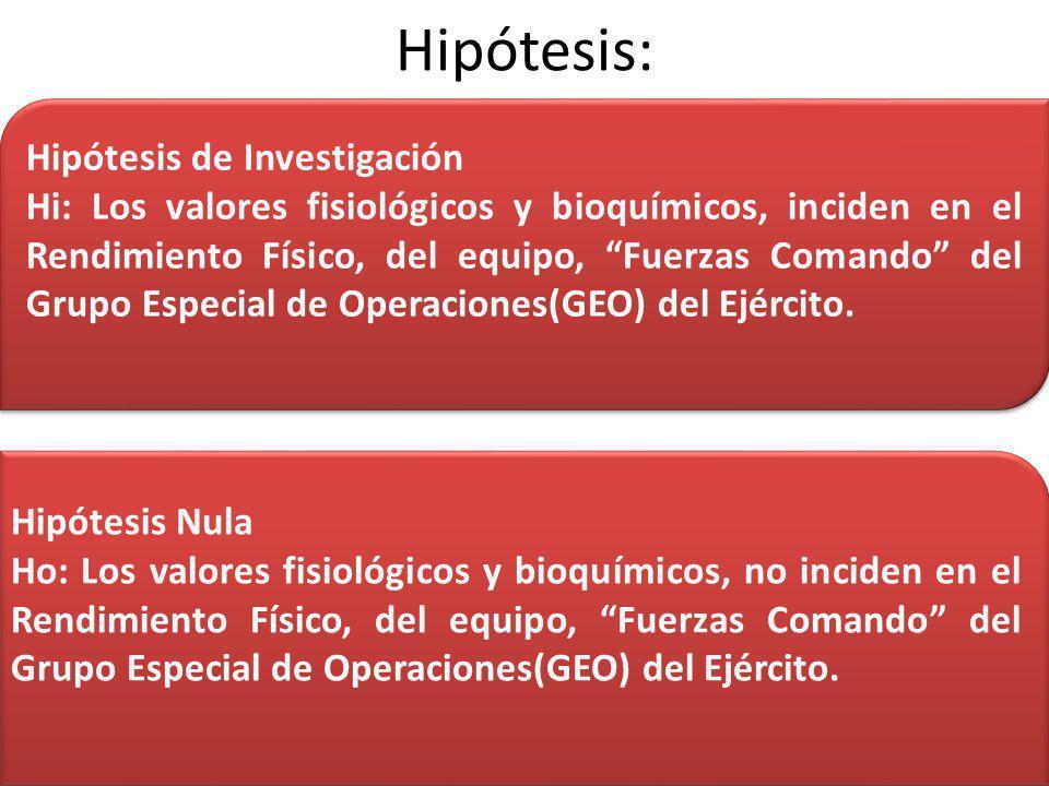 Hipótesis: Hipótesis de Investigación Hi: Los valores fisiológicos y bioquímicos, inciden en el Rendimiento Físico, del equipo, Fuerzas Comando del Gr