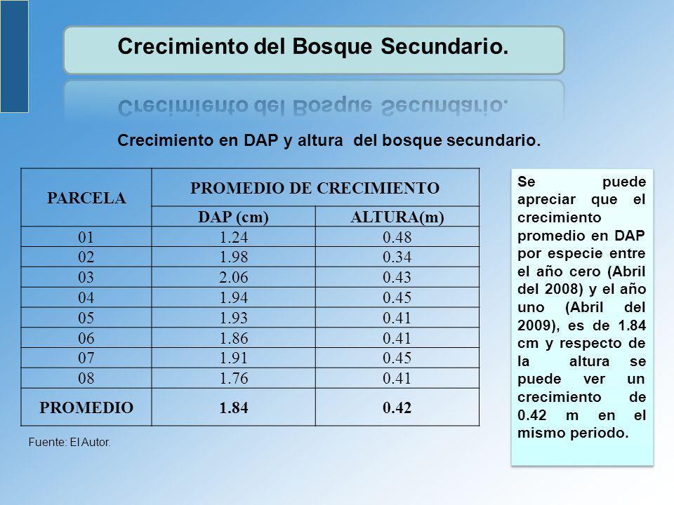 PARCELA PROMEDIO DE CRECIMIENTO DAP (cm)ALTURA(m) 011.240.48 021.980.34 032.060.43 041.940.45 051.930.41 061.860.41 071.910.45 081.760.41 PROMEDIO1.84