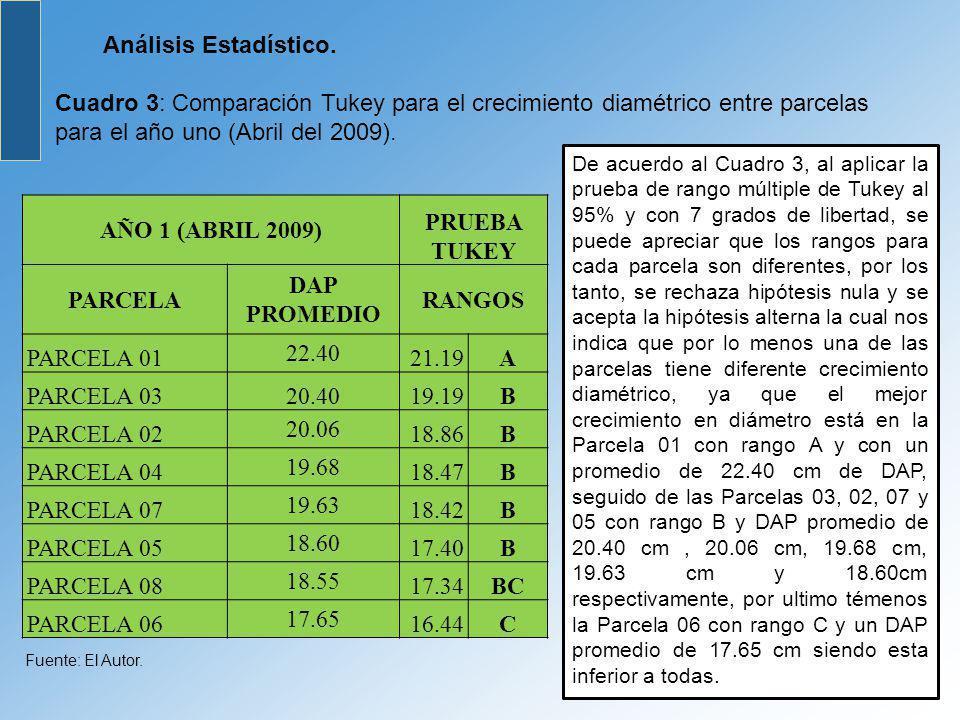 Análisis Estadístico. Cuadro 3: Comparación Tukey para el crecimiento diamétrico entre parcelas para el año uno (Abril del 2009). AÑO 1 (ABRIL 2009) P