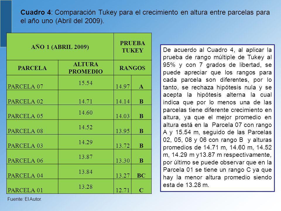 Cuadro 4: Comparación Tukey para el crecimiento en altura entre parcelas para el año uno (Abril del 2009). AÑO 1 (ABRIL 2009) PRUEBA TUKEY PARCELA ALT