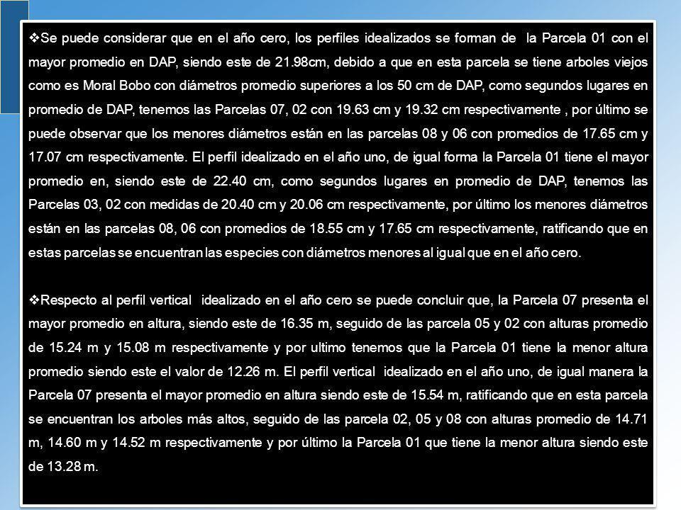 Se puede considerar que en el año cero, los perfiles idealizados se forman de la Parcela 01 con el mayor promedio en DAP, siendo este de 21.98cm, debi
