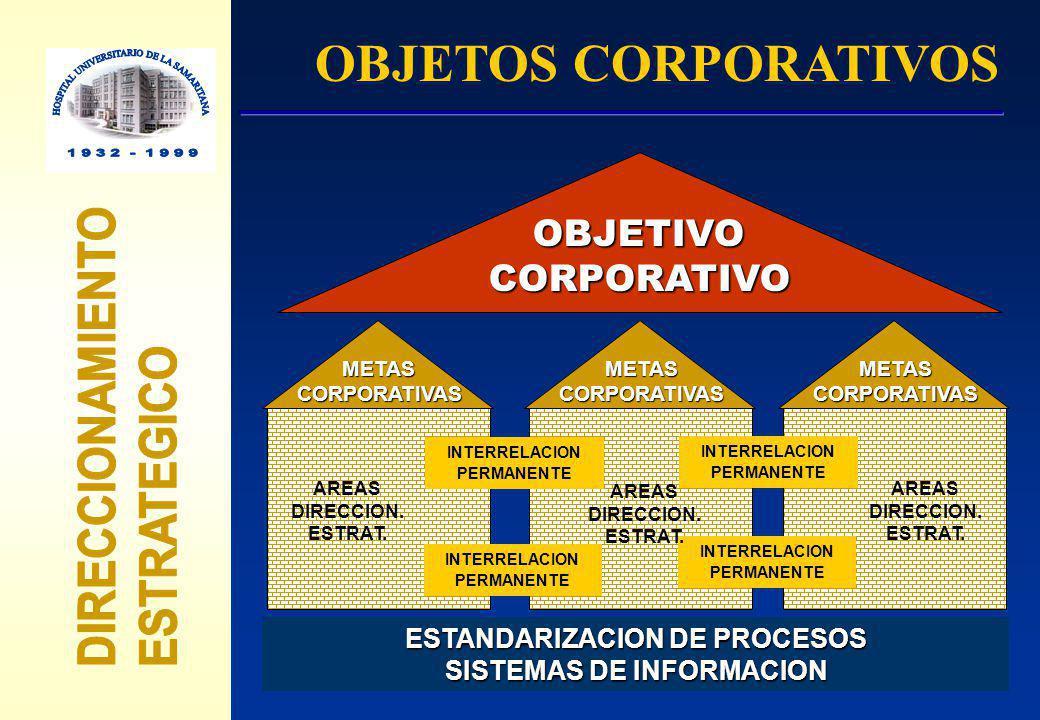 OBJETIVOCORPORATIVO METASCORPORATIVASMETASCORPORATIVASMETASCORPORATIVAS ESTANDARIZACION DE PROCESOS SISTEMAS DE INFORMACION INTERRELACION PERMANENTE I