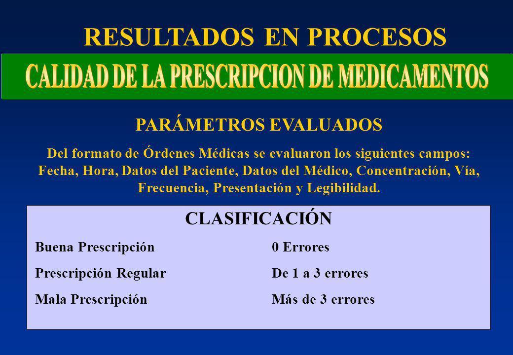 PARÁMETROS EVALUADOS Del formato de Órdenes Médicas se evaluaron los siguientes campos: Fecha, Hora, Datos del Paciente, Datos del Médico, Concentración, Vía, Frecuencia, Presentación y Legibilidad.