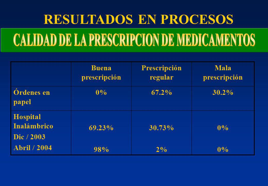 Buena prescripción Prescripción regular Mala prescripción Órdenes en papel 0%67.2%30.2% Hospital Inalámbrico Dic / 2003 Abril / 2004 69.23% 98% 30.73% 2% 0% RESULTADOS EN PROCESOS