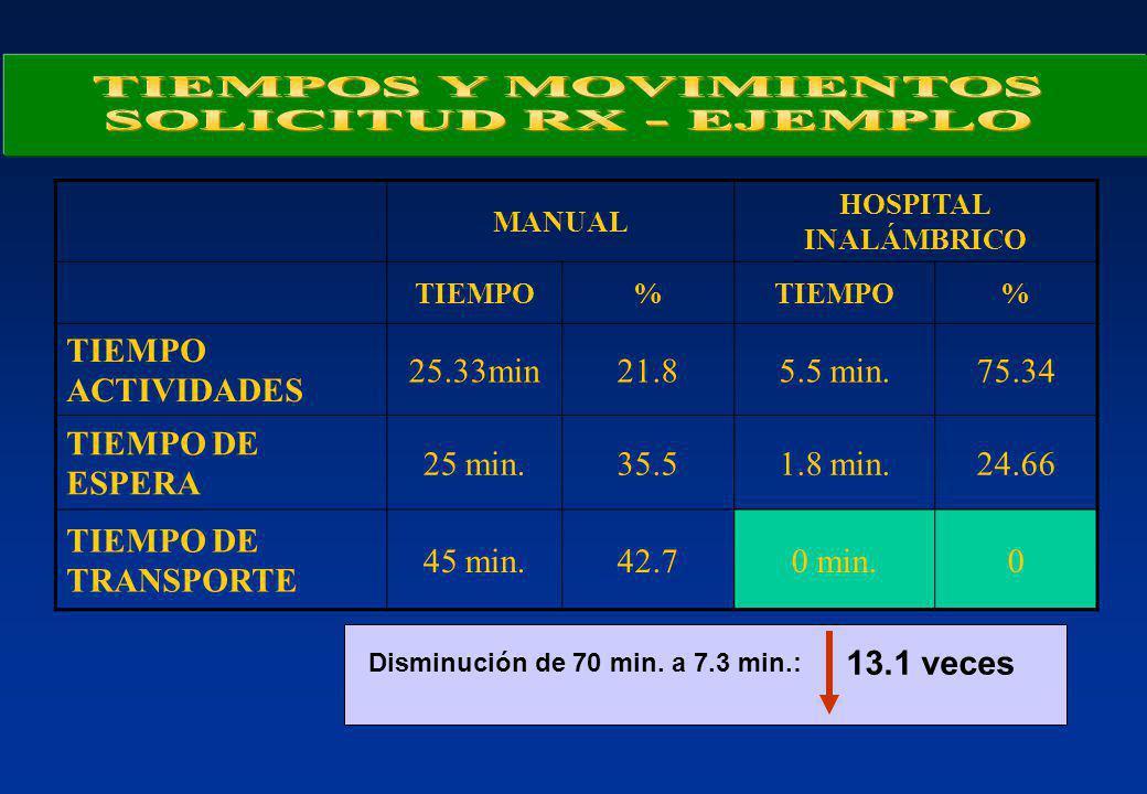 MANUAL HOSPITAL INALÁMBRICO TIEMPO% % TIEMPO ACTIVIDADES 25.33min21.85.5 min.75.34 TIEMPO DE ESPERA 25 min.35.51.8 min.24.66 TIEMPO DE TRANSPORTE 45 m