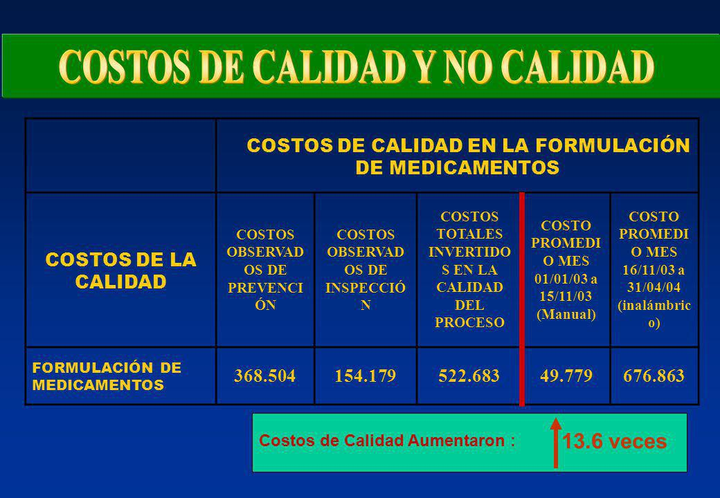 COSTOS DE CALIDAD EN LA FORMULACIÓN DE MEDICAMENTOS COSTOS DE LA CALIDAD COSTOS OBSERVAD OS DE PREVENCI ÓN COSTOS OBSERVAD OS DE INSPECCIÓ N COSTOS TO