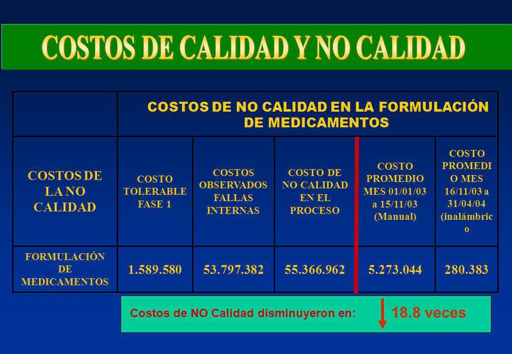 COSTOS DE NO CALIDAD EN LA FORMULACIÓN DE MEDICAMENTOS COSTOS DE LA NO CALIDAD COSTO TOLERABLE FASE 1 COSTOS OBSERVADOS FALLAS INTERNAS COSTO DE NO CALIDAD EN EL PROCESO COSTO PROMEDIO MES 01/01/03 a 15/11/03 (Manual) COSTO PROMEDI O MES 16/11/03 a 31/04/04 (inalámbric o FORMULACIÓN DE MEDICAMENTOS 1.589.58053.797.38255.366.9625.273.044280.383 18.8 veces Costos de NO Calidad disminuyeron en: