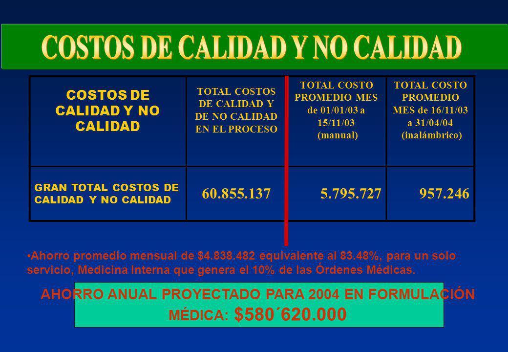 COSTOS DE CALIDAD Y NO CALIDAD TOTAL COSTOS DE CALIDAD Y DE NO CALIDAD EN EL PROCESO TOTAL COSTO PROMEDIO MES de 01/01/03 a 15/11/03 (manual) TOTAL COSTO PROMEDIO MES de 16/11/03 a 31/04/04 (inalámbrico) GRAN TOTAL COSTOS DE CALIDAD Y NO CALIDAD 60.855.1375.795.727957.246 Ahorro promedio mensual de $4.838.482 equivalente al 83.48%, para un solo servicio, Medicina Interna que genera el 10% de las Órdenes Médicas.