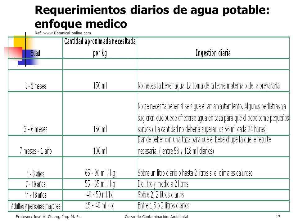 Profesor: José V. Chang, Ing. M. Sc.Curso de Contaminación Ambiental17 Requerimientos diarios de agua potable: enfoque medico Ref. www.Botanical-onlin