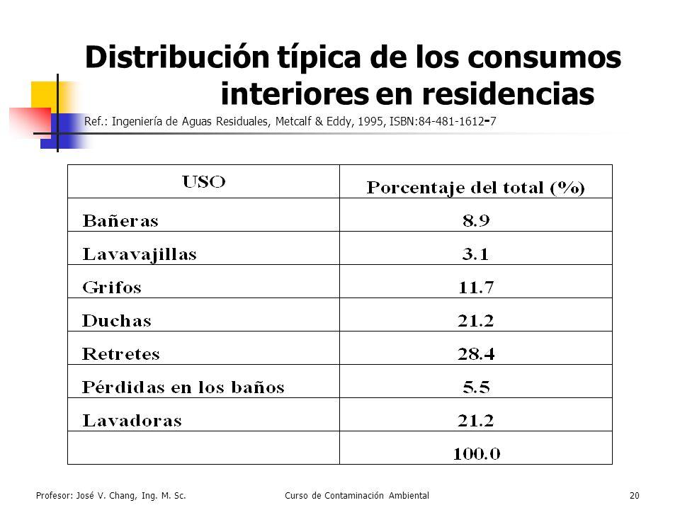 Profesor: José V. Chang, Ing. M. Sc.Curso de Contaminación Ambiental20 Distribución típica de los consumos interiores en residencias Ref.: Ingeniería