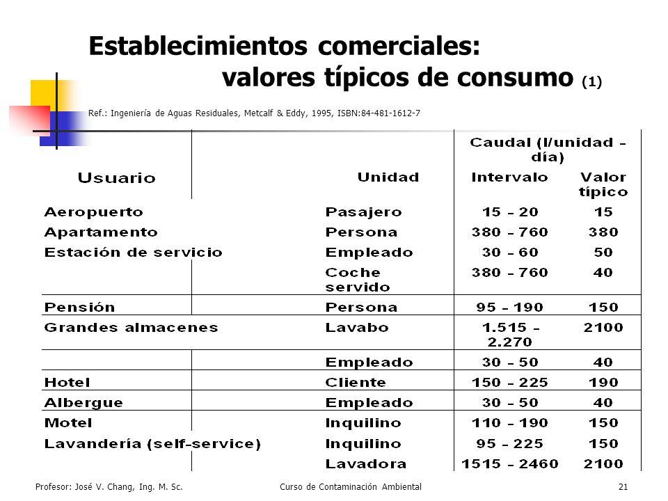 Profesor: José V. Chang, Ing. M. Sc.Curso de Contaminación Ambiental21 Establecimientos comerciales: valores típicos de consumo (1) Ref.: Ingeniería d