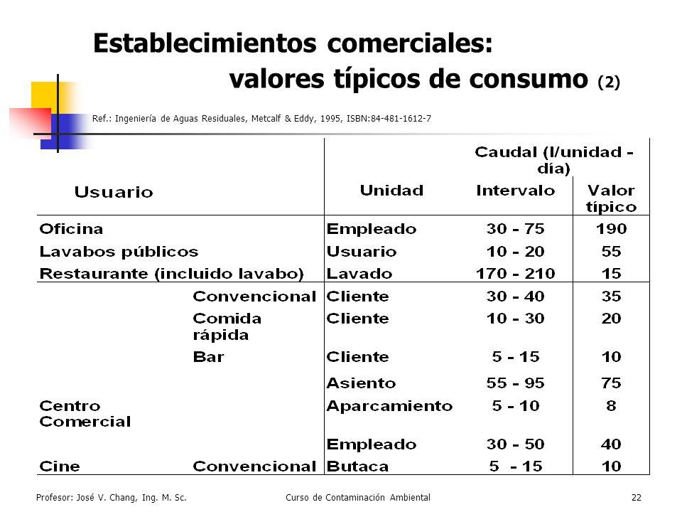 Profesor: José V. Chang, Ing. M. Sc.Curso de Contaminación Ambiental22 Establecimientos comerciales: valores típicos de consumo (2) Ref.: Ingeniería d