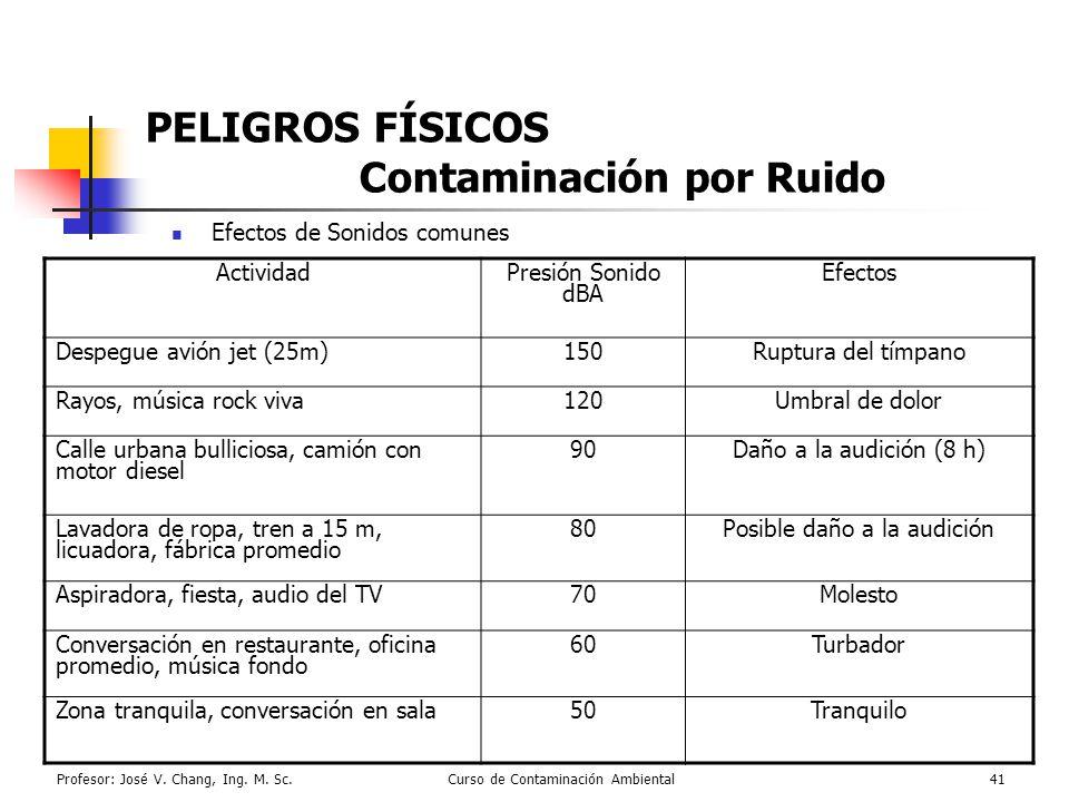 Profesor: José V. Chang, Ing. M. Sc.Curso de Contaminación Ambiental41 PELIGROS FÍSICOS Contaminación por Ruido Efectos de Sonidos comunes ActividadPr
