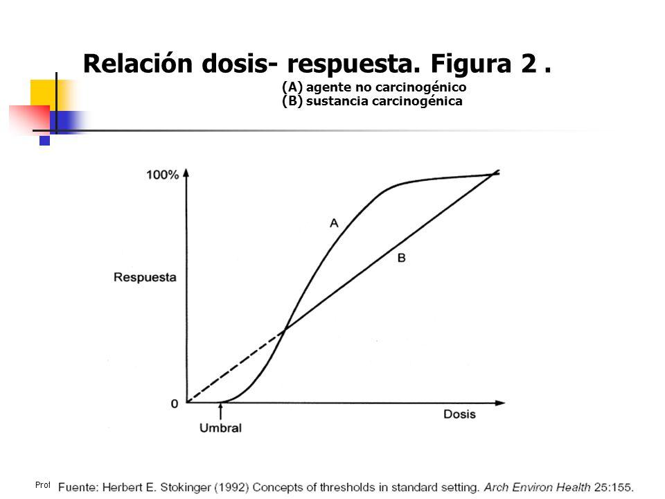 Profesor: José V. Chang, Ing. M. Sc.Curso de Contaminación Ambiental55 Relación dosis- respuesta. Figura 2. (A) agente no carcinogénico (B) sustancia