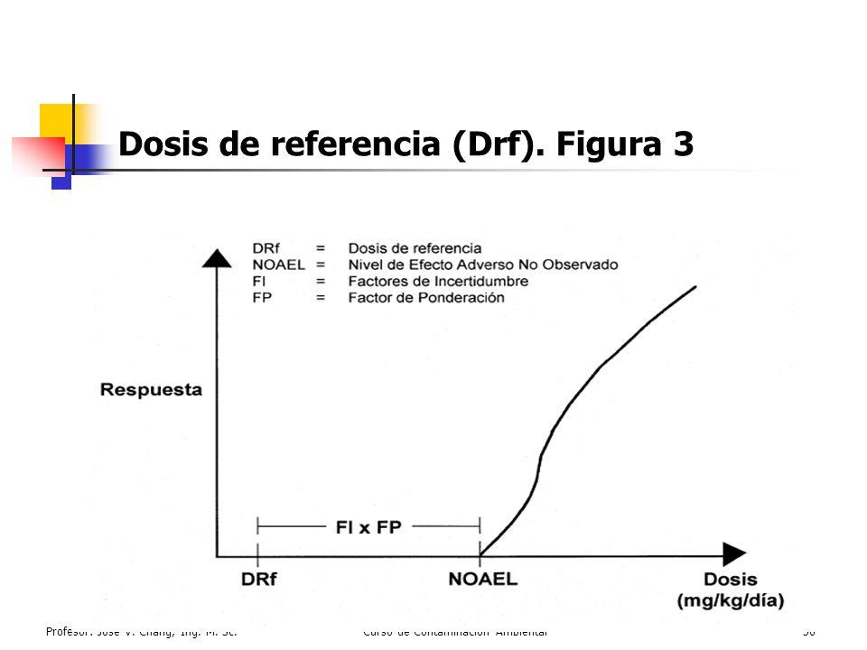 Profesor: José V. Chang, Ing. M. Sc.Curso de Contaminación Ambiental56 Dosis de referencia (Drf). Figura 3