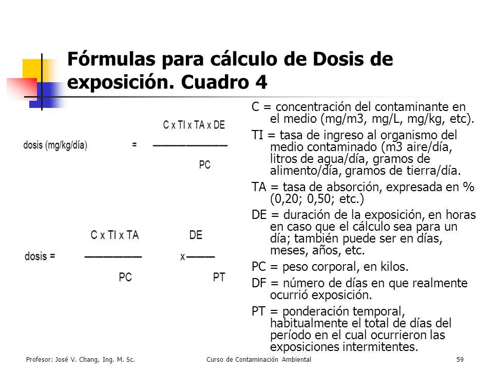 Profesor: José V. Chang, Ing. M. Sc.Curso de Contaminación Ambiental59 Fórmulas para cálculo de Dosis de exposición. Cuadro 4 C = concentración del co