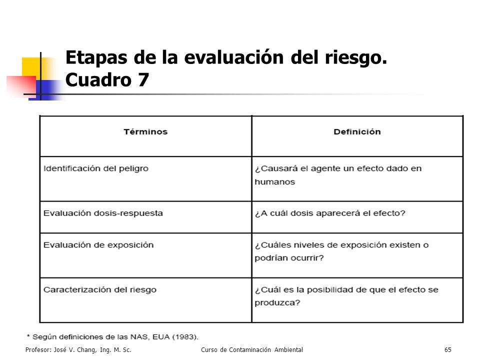 Profesor: José V. Chang, Ing. M. Sc.Curso de Contaminación Ambiental65 Etapas de la evaluación del riesgo. Cuadro 7