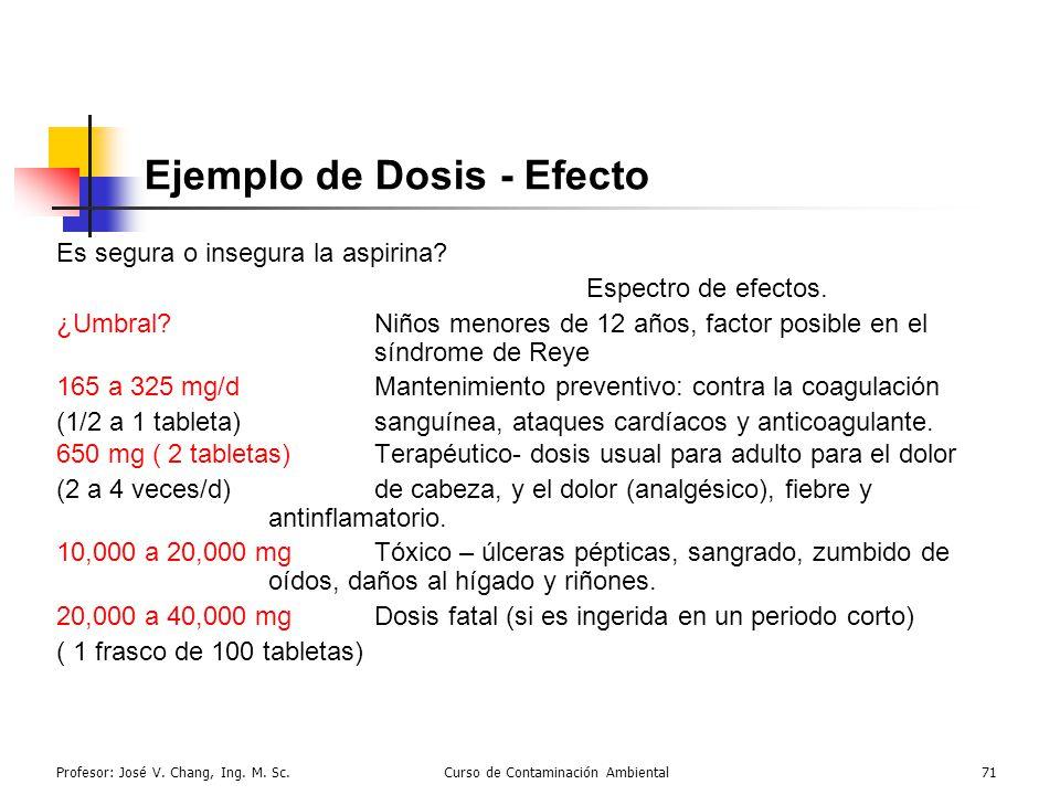 Profesor: José V. Chang, Ing. M. Sc.Curso de Contaminación Ambiental71 Ejemplo de Dosis - Efecto Es segura o insegura la aspirina? Espectro de efectos