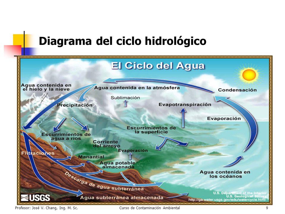 Profesor: José V. Chang, Ing. M. Sc.Curso de Contaminación Ambiental9 Diagrama del ciclo hidrológico