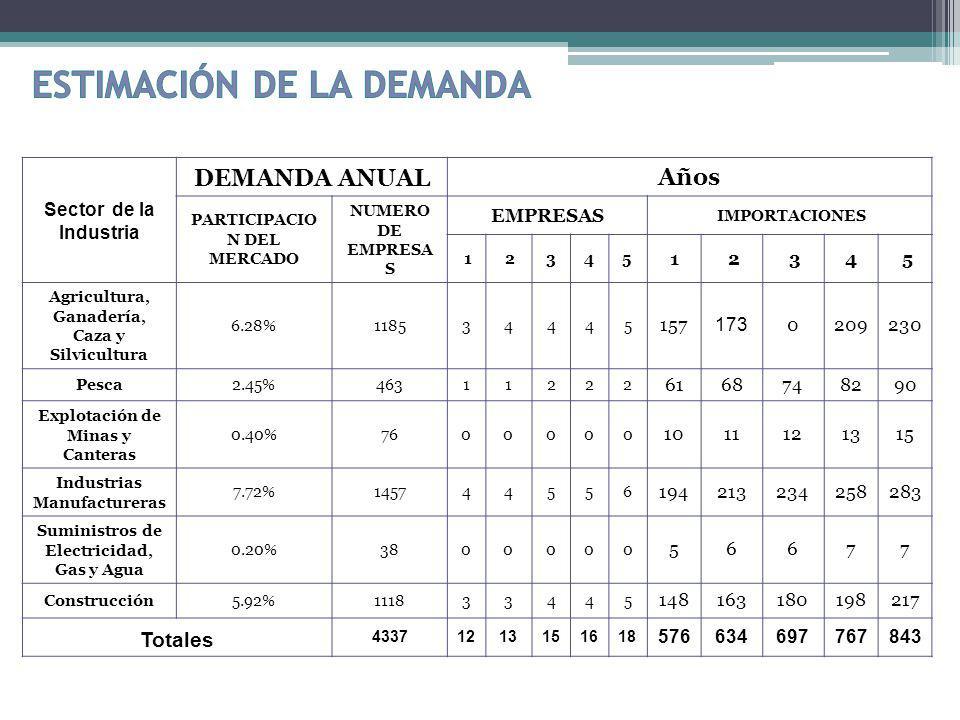 Sector de la Industria DEMANDA ANUALAños PARTICIPACIO N DEL MERCADO NUMERO DE EMPRESA S EMPRESAS IMPORTACIONES 1 2345 1 2 34 5 Agricultura, Ganadería,