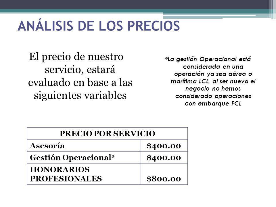 ANÁLISIS DE LOS PRECIOS El precio de nuestro servicio, estará evaluado en base a las siguientes variables PRECIO POR SERVICIO Asesoría$400.00 Gestión