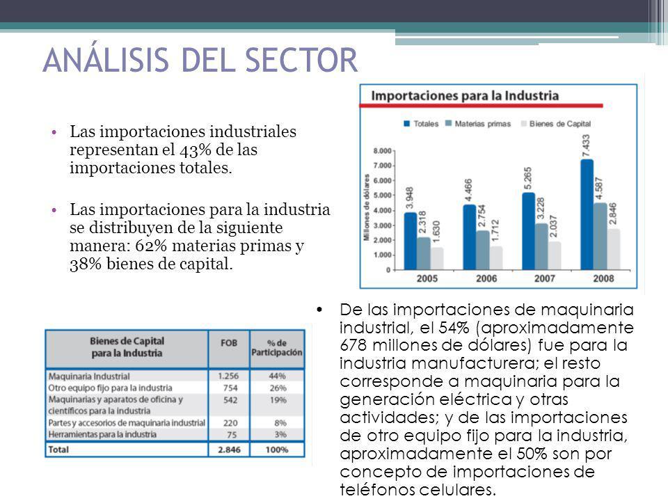 ANÁLISIS DEL SECTOR Las importaciones industriales representan el 43% de las importaciones totales. Las importaciones para la industria se distribuyen