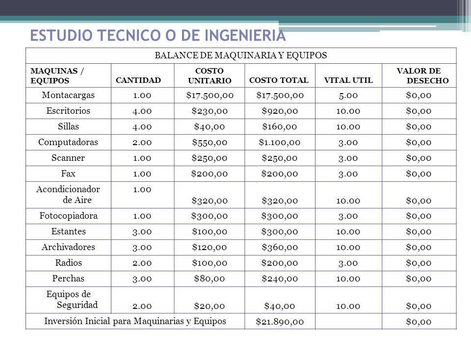 ESTUDIO TECNICO O DE INGENIERIA BALANCE DE MAQUINARIA Y EQUIPOS MAQUINAS / EQUIPOSCANTIDAD COSTO UNITARIOCOSTO TOTALVITAL UTIL VALOR DE DESECHO Montac