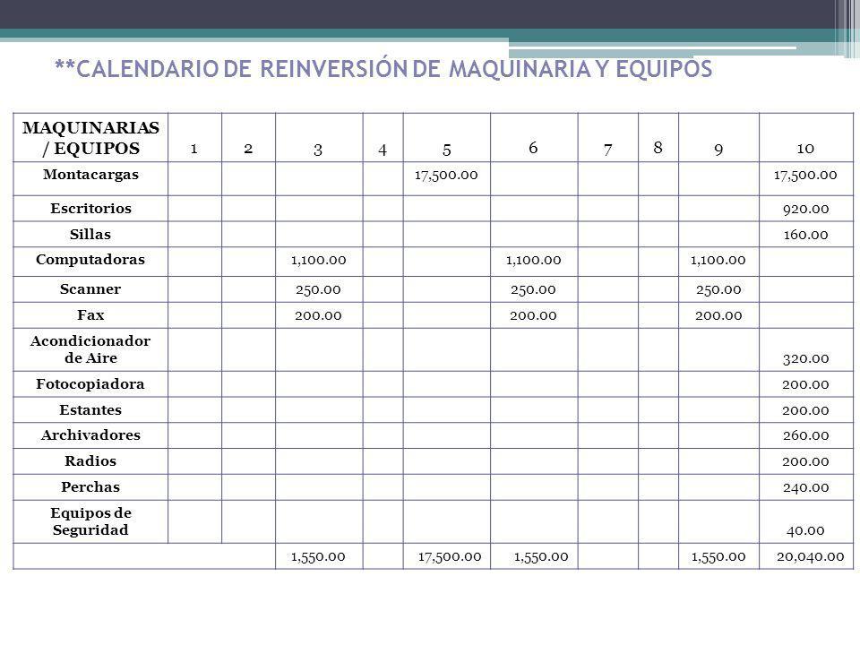 **CALENDARIO DE REINVERSIÓN DE MAQUINARIA Y EQUIPOS MAQUINARIAS / EQUIPOS12345678910 Montacargas 17,500.00 Escritorios 920.00 Sillas 160.00 Computador