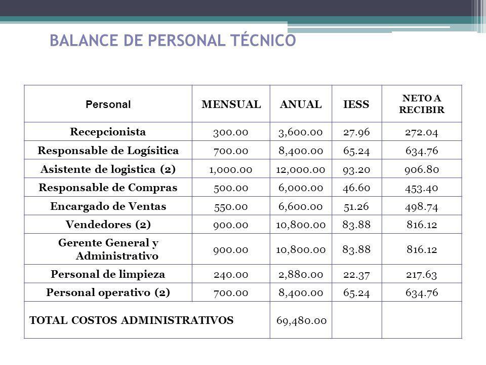 BALANCE DE PERSONAL TÉCNICO Personal MENSUALANUALIESS NETO A RECIBIR Recepcionista300.003,600.0027.96272.04 Responsable de Logísitica700.008,400.0065.