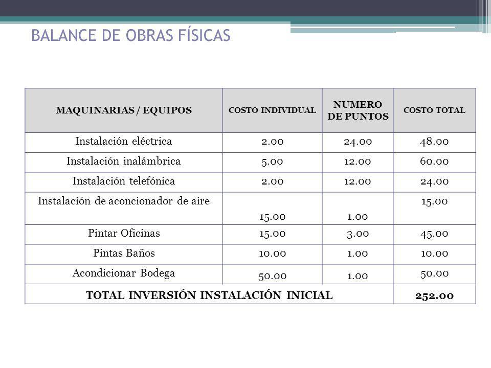 BALANCE DE OBRAS FÍSICAS MAQUINARIAS / EQUIPOS COSTO INDIVIDUAL NUMERO DE PUNTOS COSTO TOTAL Instalación eléctrica2.0024.0048.00 Instalación inalámbri
