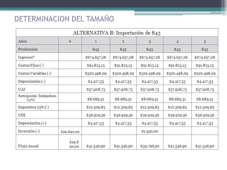 DETERMINACION DEL TAMAÑO ALTERNATIVA B: Importación de 843 Años012345 Producción 843 Ingresos* $674.657,28 Costos Fijos (-) $91.813,13 Costos Variable