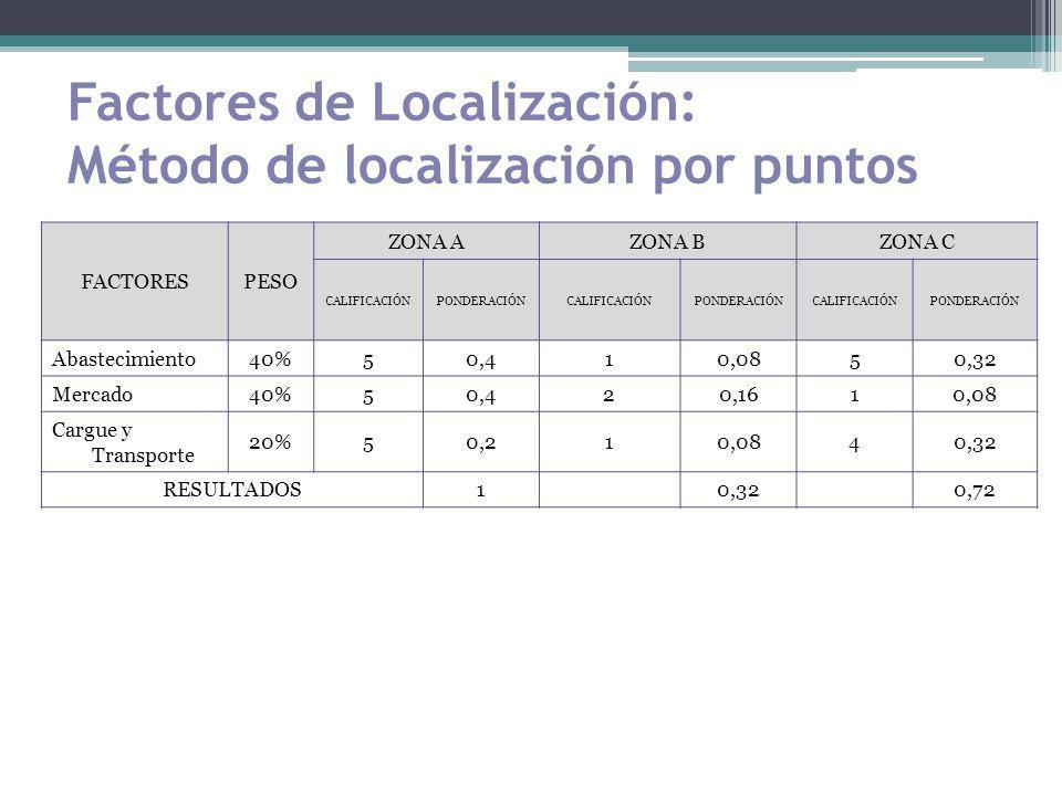 Factores de Localización: Método de localización por puntos FACTORESPESO ZONA AZONA BZONA C CALIFICACIÓNPONDERACIÓNCALIFICACIÓNPONDERACIÓNCALIFICACIÓN