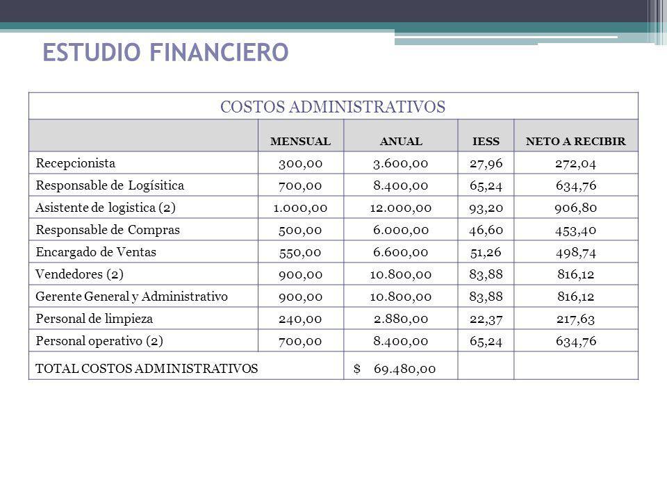 ESTUDIO FINANCIERO COSTOS ADMINISTRATIVOS MENSUALANUALIESSNETO A RECIBIR Recepcionista300,003.600,0027,96272,04 Responsable de Logísitica700,008.400,0