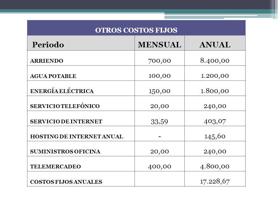 OTROS COSTOS FIJOS PeriodoMENSUALANUAL ARRIENDO 700,008.400,00 AGUA POTABLE 100,001.200,00 ENERGÍA ELÉCTRICA 150,001.800,00 SERVICIO TELEFÓNICO 20,002