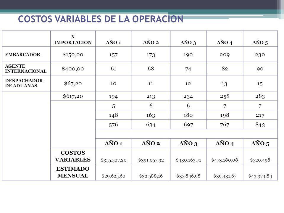 COSTOS VARIABLES DE LA OPERACION X IMPORTACIONAÑO 1AÑO 2AÑO 3AÑO 4AÑO 5 EMBARCADOR $150,00157173190209230 AGENTE INTERNACIONAL $400,006168748290 DESPA