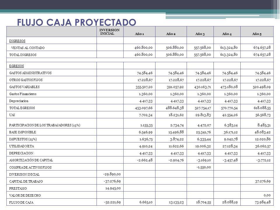 INVERSION INICIALAño 1Año 2Año 3Año 4Año 5 INGRESOS VENTAS AL CONTADO 460.800,00506.880,00557.568,00613.324,80674.657,28 TOTAL INGRESOS 460.800,00506.