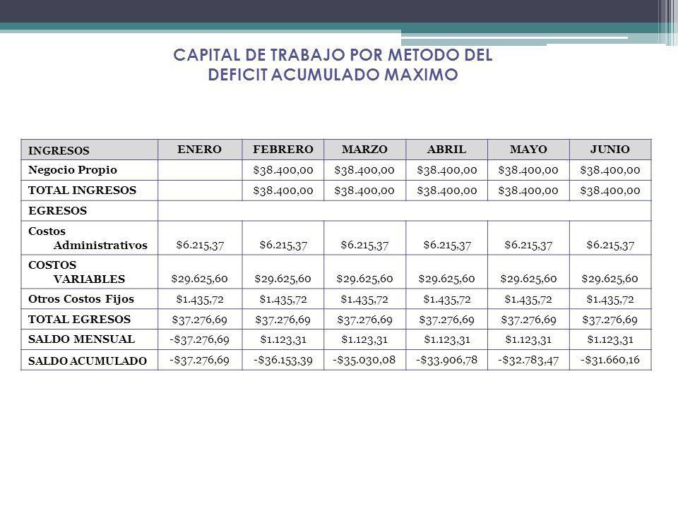 INGRESOS ENEROFEBREROMARZOABRILMAYOJUNIO Negocio Propio$38.400,00 TOTAL INGRESOS $38.400,00 EGRESOS Costos Administrativos$6.215,37 COSTOS VARIABLES$2