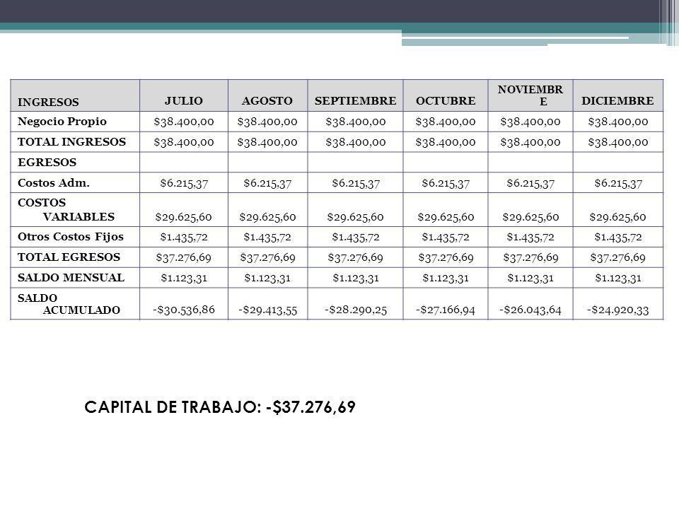 INGRESOS JULIOAGOSTOSEPTIEMBREOCTUBRE NOVIEMBR E DICIEMBRE Negocio Propio$38.400,00 TOTAL INGRESOS$38.400,00 EGRESOS Costos Adm.$6.215,37 COSTOS VARIA