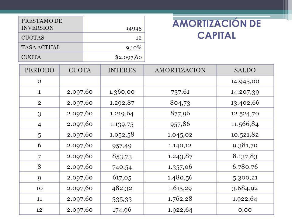 PRESTAMO DE INVERSION-14945 CUOTAS12 TASA ACTUAL9,10% CUOTA$2.097,60 PERIODOCUOTAINTERESAMORTIZACIONSALDO 0 14.945,00 12.097,601.360,00737,6114.207,39